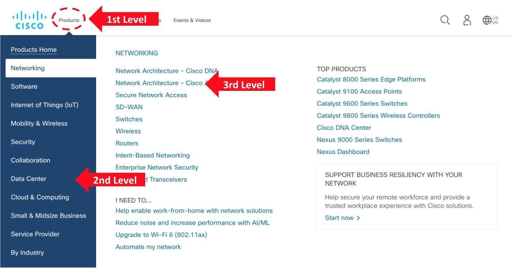 Cisco 网站主页上的扩展导航菜单示例