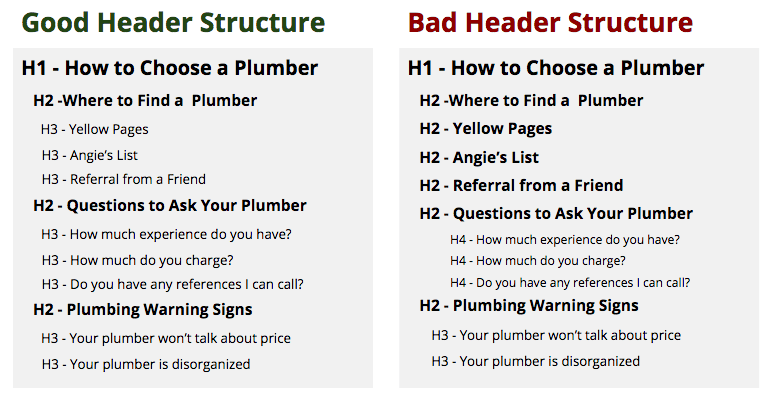 Good Header Structure and Bad Header Structure example
