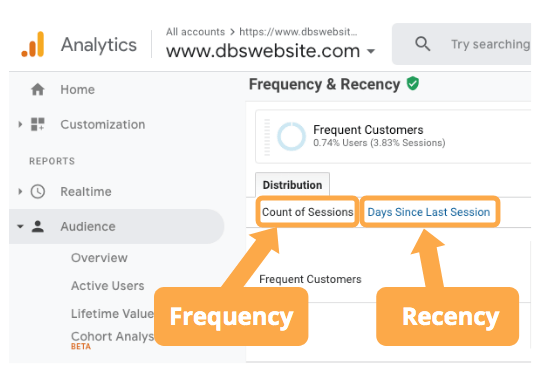 navigating Frequent vs Recent visitors in Google Analytics dashboard