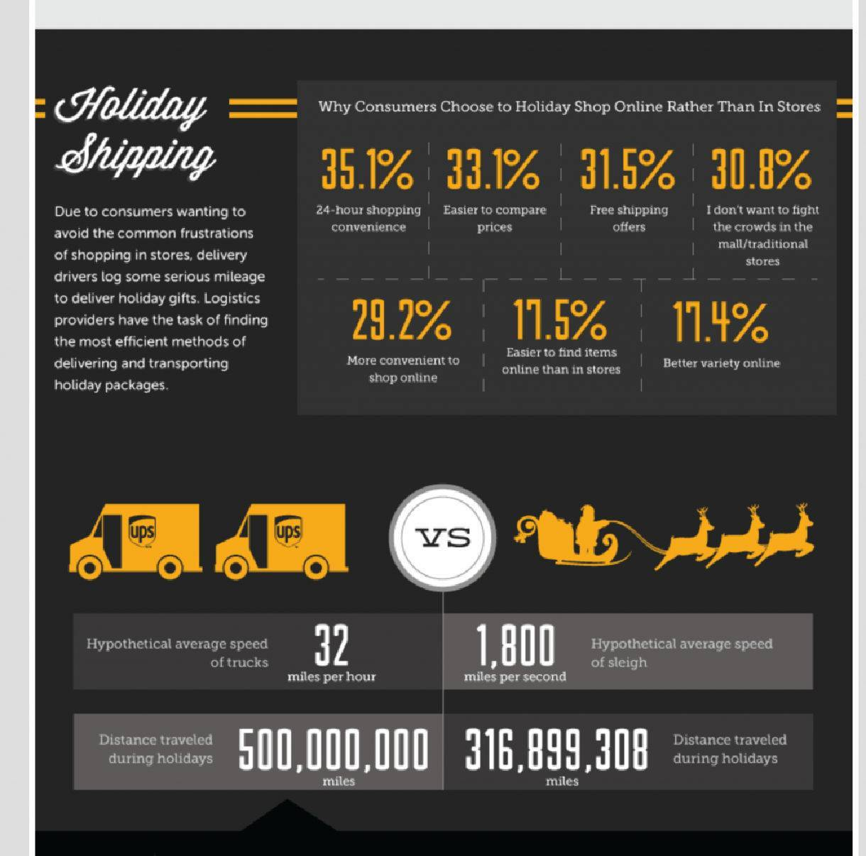 infographic with statistics about holiday shipping and logistics