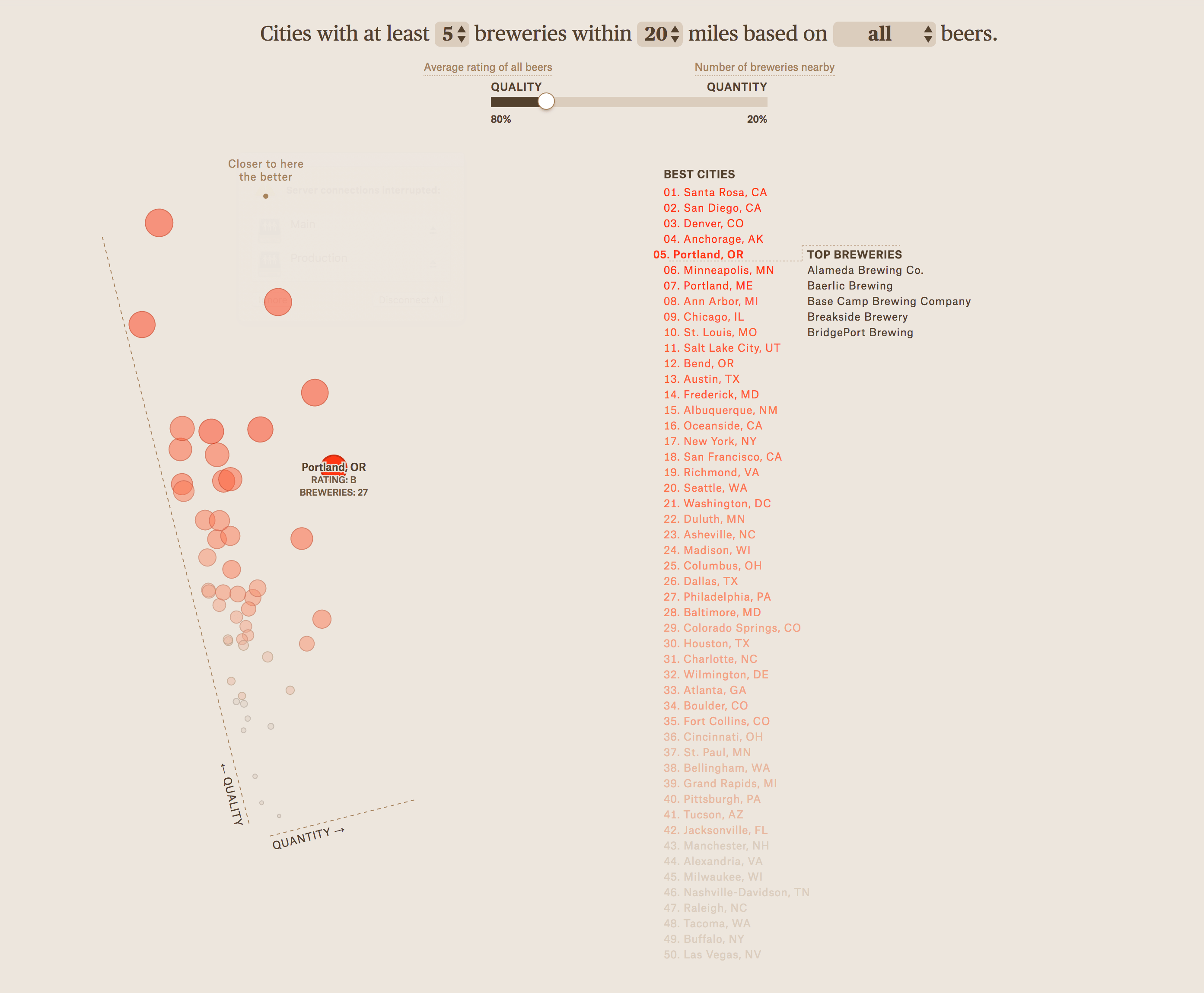 Great Data Visualization - Microbreweries
