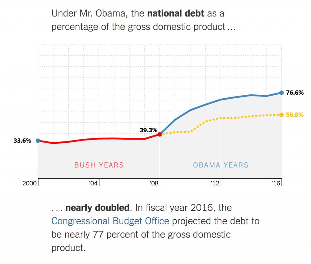 Great Data Visualization - New York Times 2
