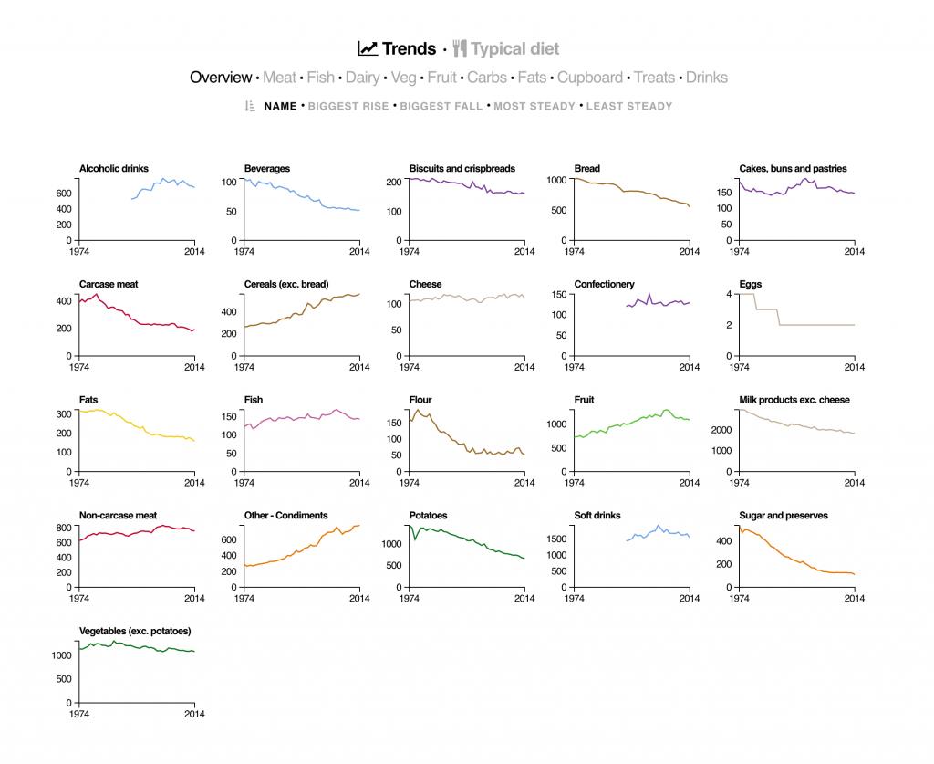 Great Data Visualization - UK Diet