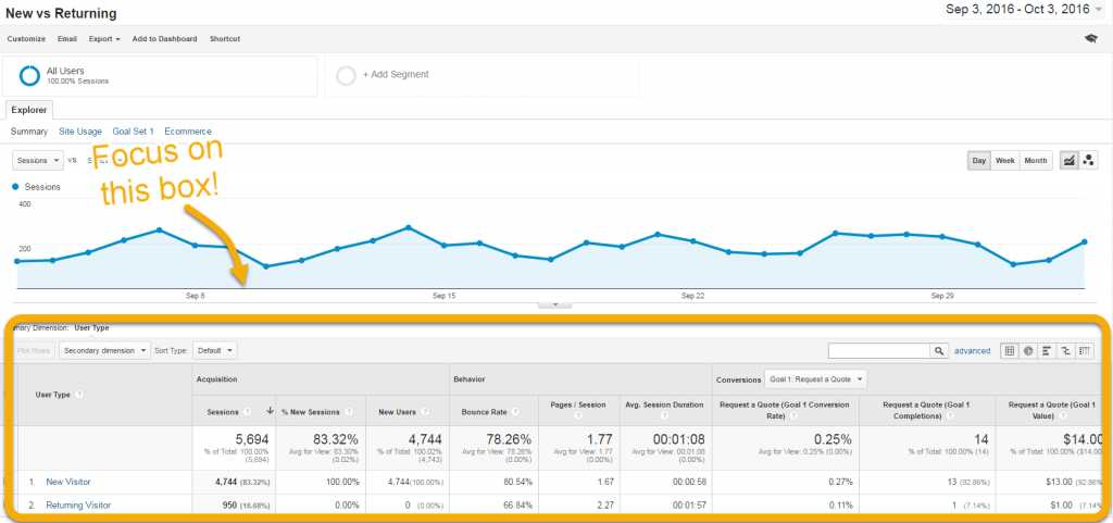 Sceen shot of Google Analytics New vs Returning report
