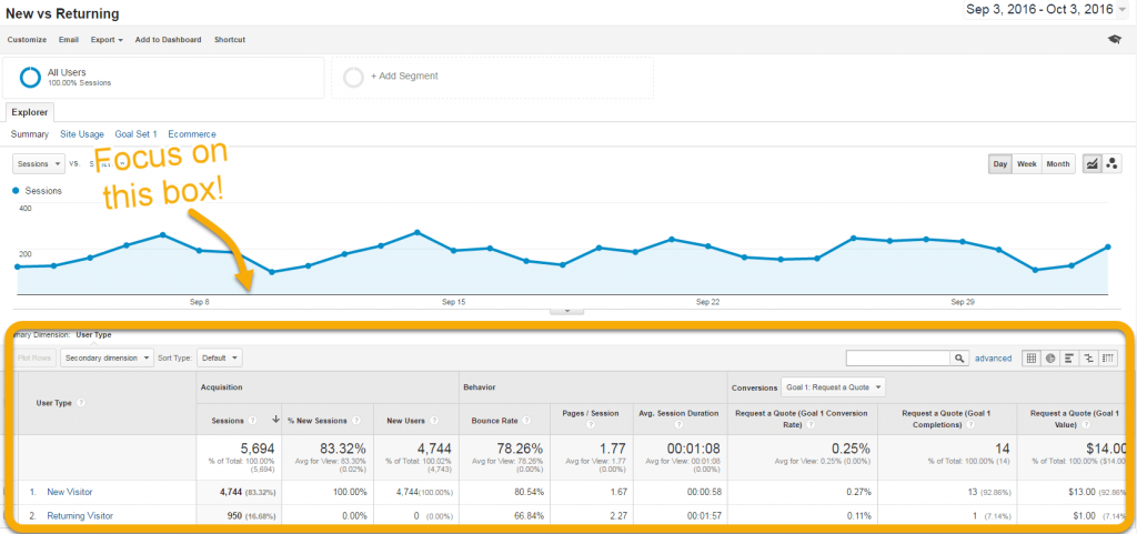 Sceen shot of Google Analytics New vs Returning report