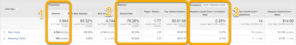 Graphic of Google Analytics New vs Returning Visitors report showing three imporant data sets.