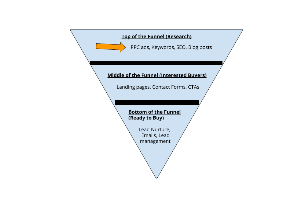 B2B inverted pyramid sales funnel