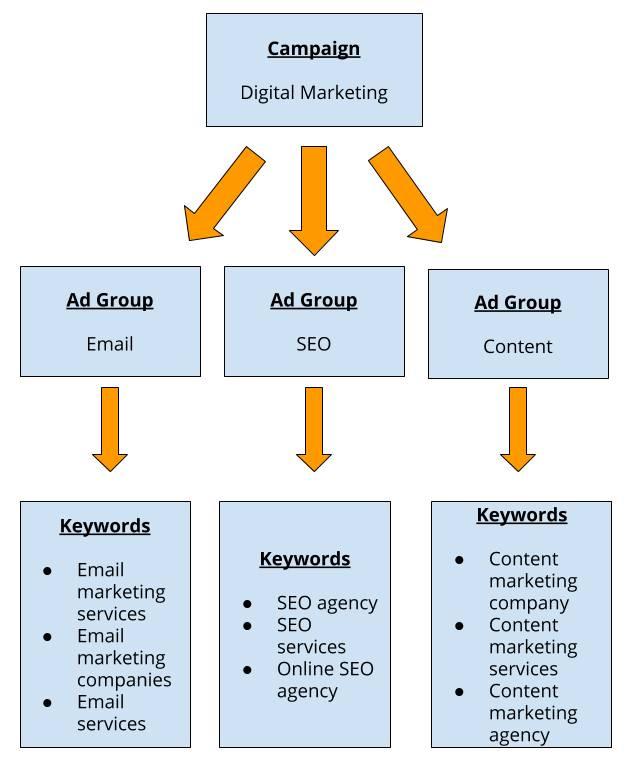 Digital marketing campaign ad groups