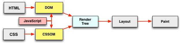 Graphic of critical rendering path