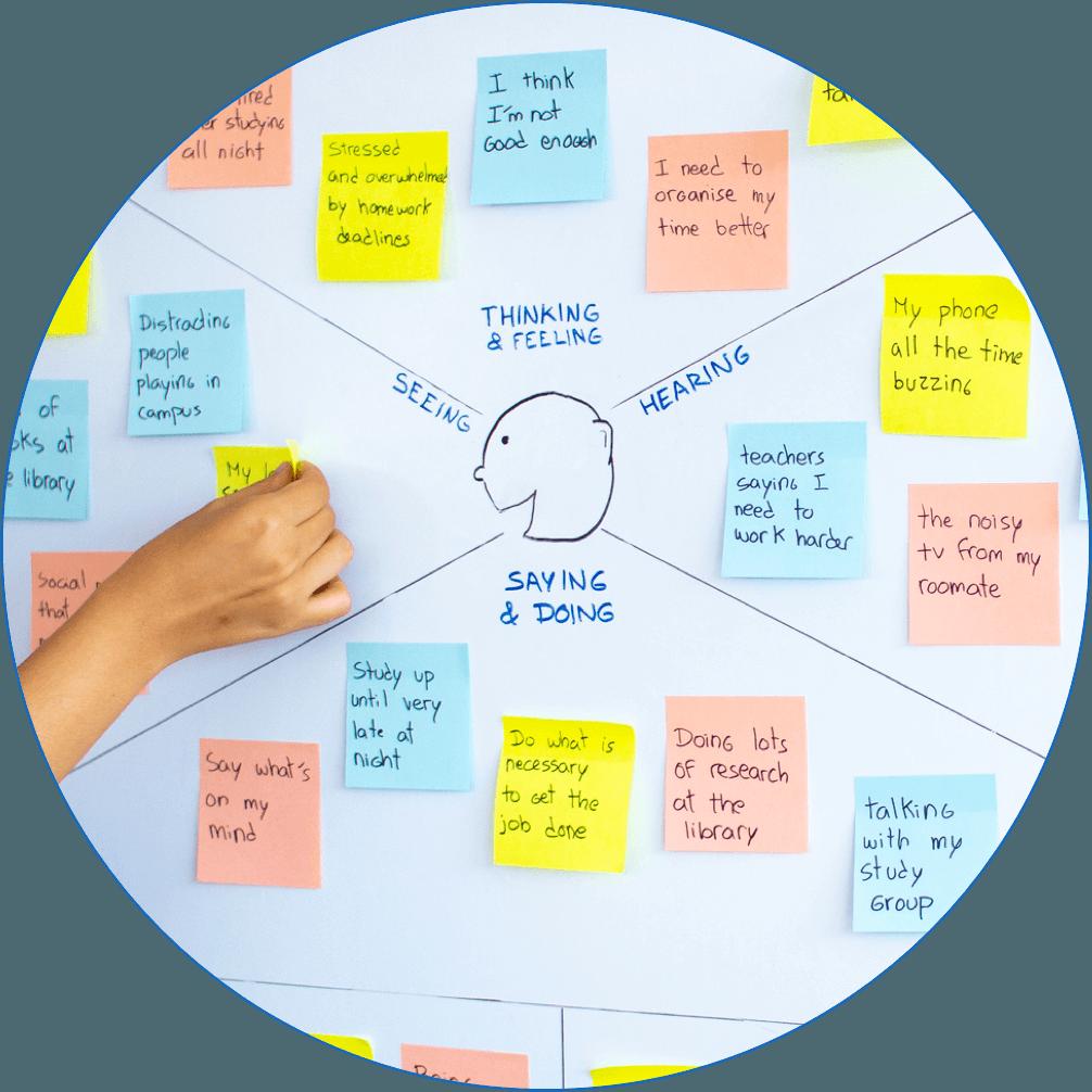 An empathy map