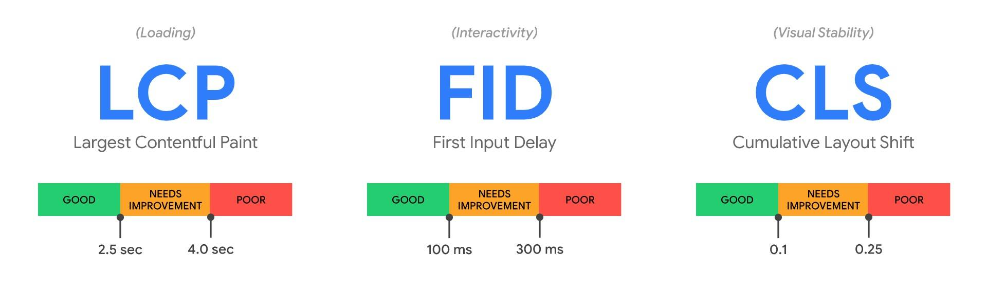 Google's three core web vitals LCP FID and CLS