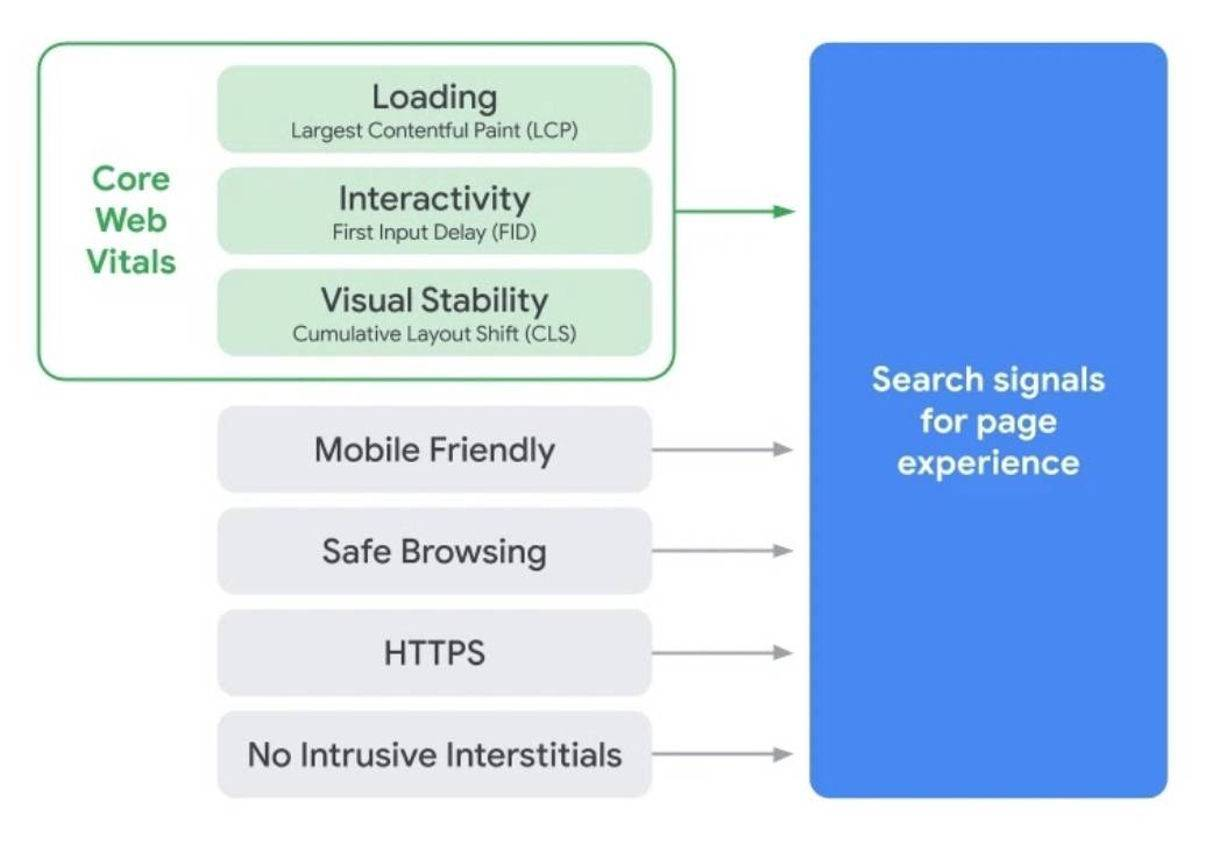 a list of google page experience signals including core web vitals mobile friendliness https safe browsing and no intrusive interstitials