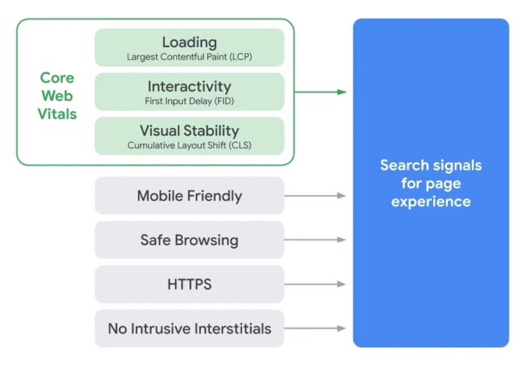 a listing of Page Experience factors from Google including Core Web Vitals and other best practices