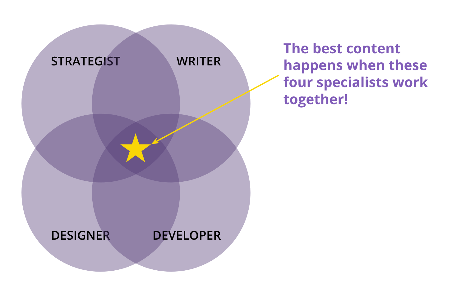 The ideal content team has a strategist, a writer, a designer, and a developer