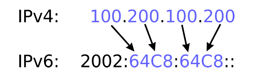 Two different IP address formats IPv4 and IPv6