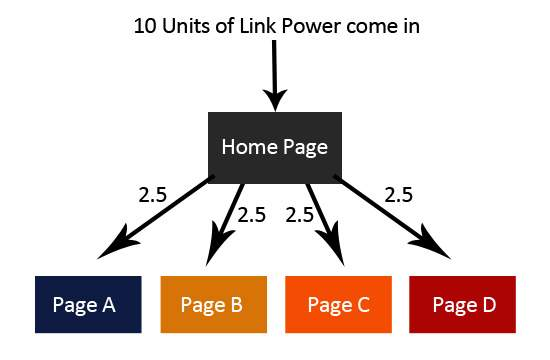Graphic demonstrating link power