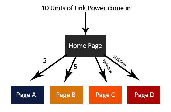 Graphic demonstrating link power and nofollow links