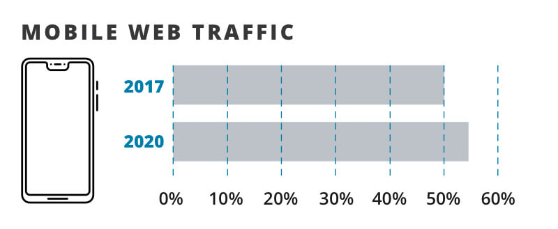 A bar graph showing a 4 percent increase in mobile web traffic from 2017 to 2020