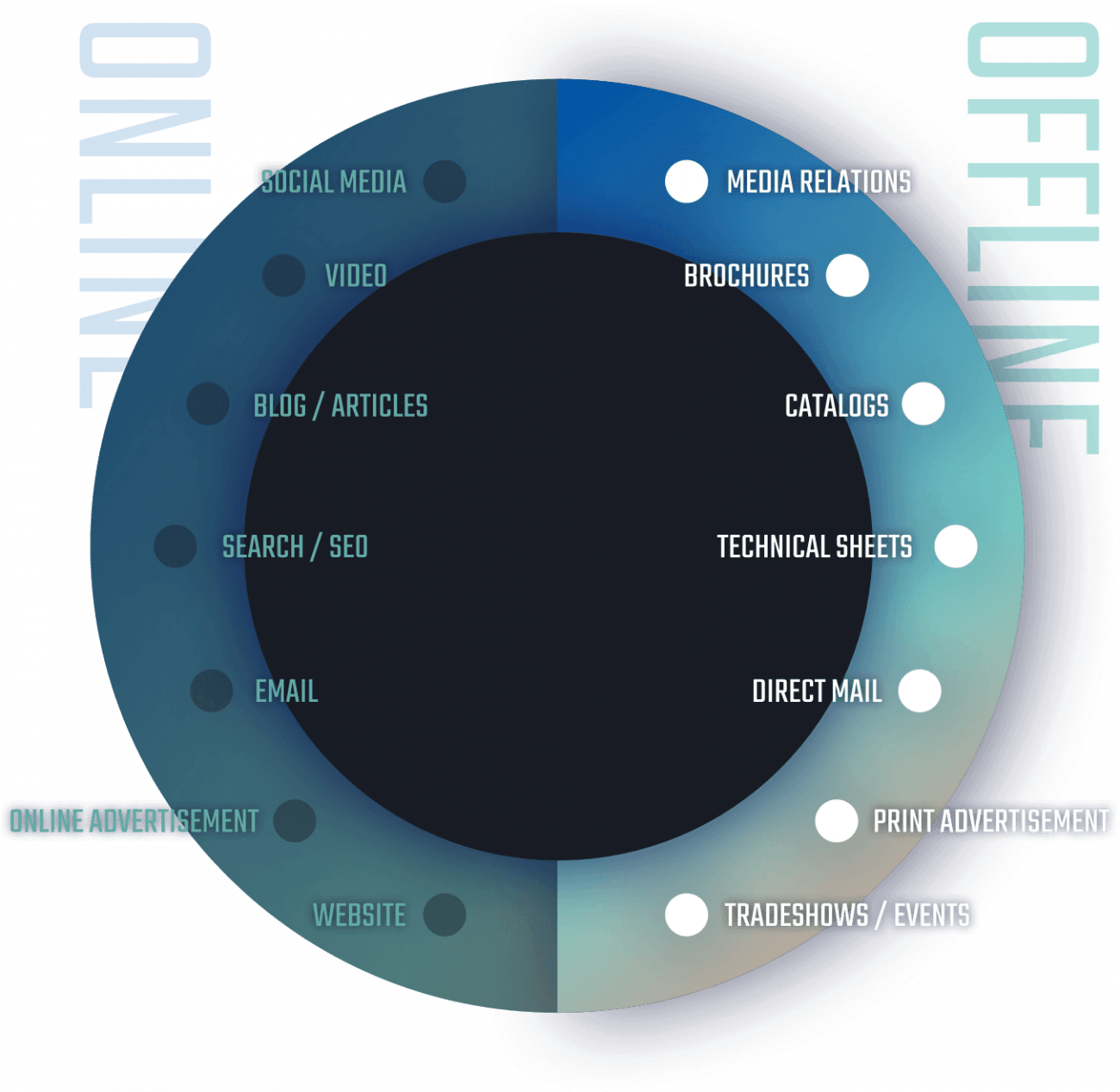 A graphic showing offline vs. online marketing components.