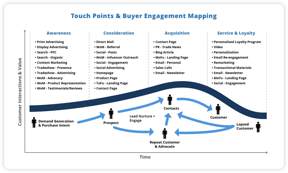 Touchpoints and Buyer Engagement Map