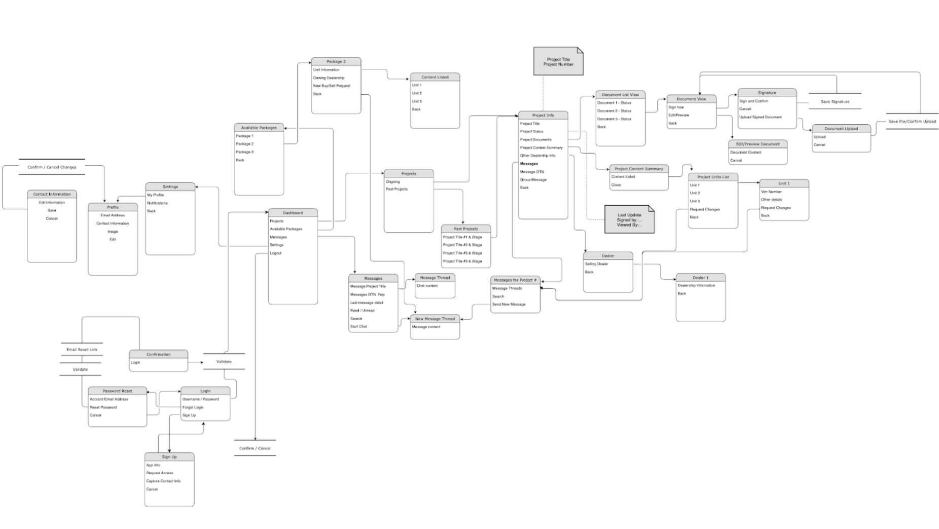 Example wireflow